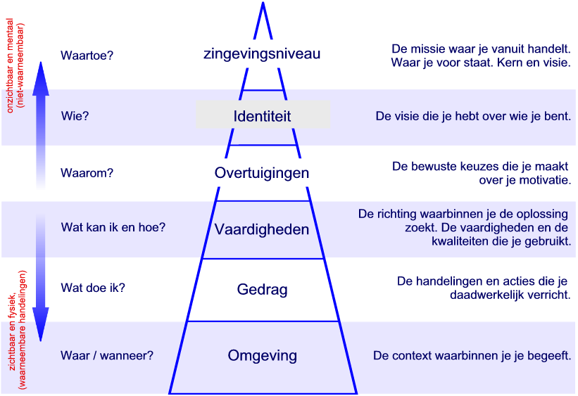 Bateson model logische niveau's
