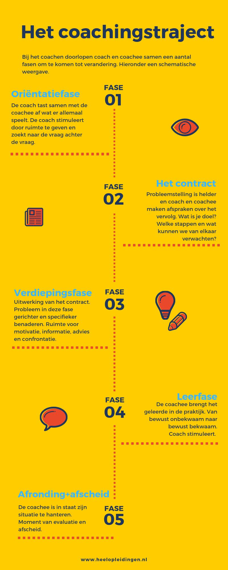 coachingstraject afbeelding 5 fases coachtraject