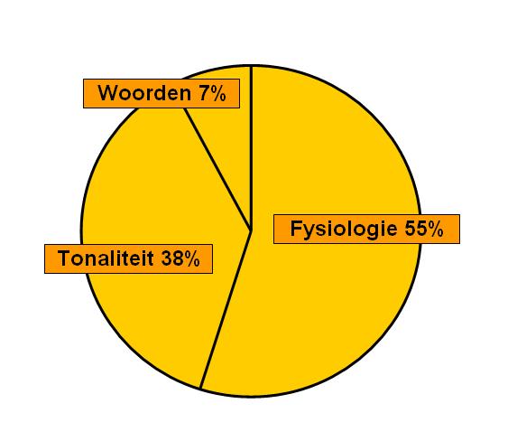 miscommunicatie de 7, 38, 55% regelvan Mehrabian