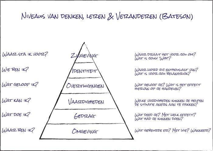 persoonlijke effectiviteit model van bateson weergegeven in een piramide met de 6 verschillende niveaus' te weten waar, wat doe ik, wat kan ik, wat geloof ik, wie ben ik en waar sta ik voor?