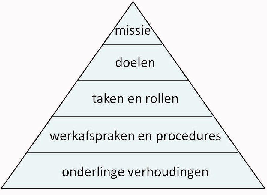 Piramide van Beckhard voor teameffectiviteit