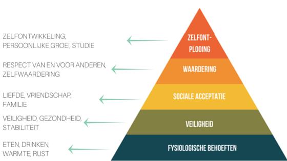 veranderen een piramide met een onderverdeling van 5 niveau's in 5 verschillende kleuren